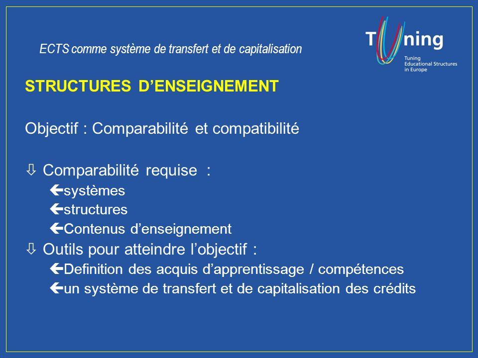 Structures denseignement * Acquis dapprentissage / compétences Un Système europen de capitalisation et de Transfert des Crédits Calcul de la charge de travail * LIGNE 3 : LA PERSPECTIVE MICRO