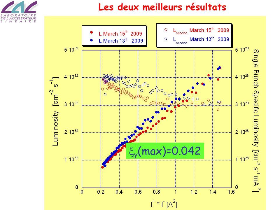 Alessandro Variola SFP 2009, Roscoff-France y (max)=0.042 Les deux meilleurs résultats