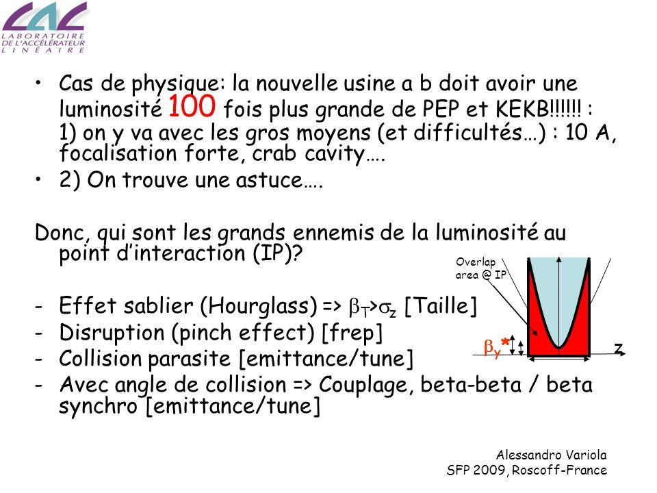 Alessandro Variola SFP 2009, Roscoff-France Luminosité [10 28 cm -2 s -1 ] y=18mm, Pw_angle=0.6 y=9mm, Pw_angle=1.9 y=25mm, Pw_angle=0.3 Rien que LPA donne plus de luminosité Données moyennes sur une journée entière Résultats de luminosité