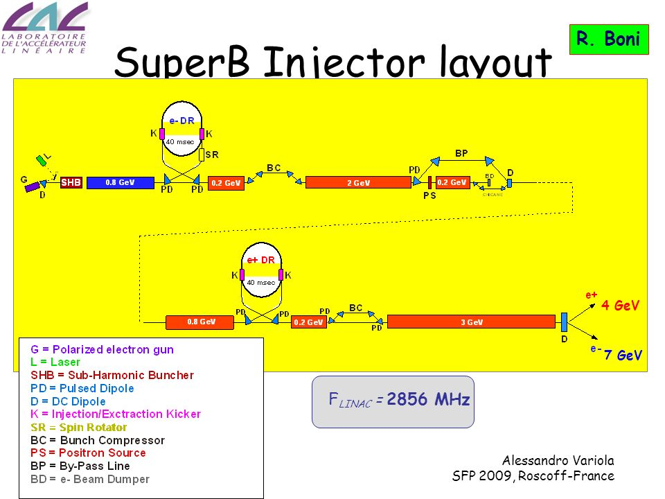 Alessandro Variola SFP 2009, Roscoff-France SuperB Injector layout 4 GeV 7 GeV F LINAC = 2856 MHz R.
