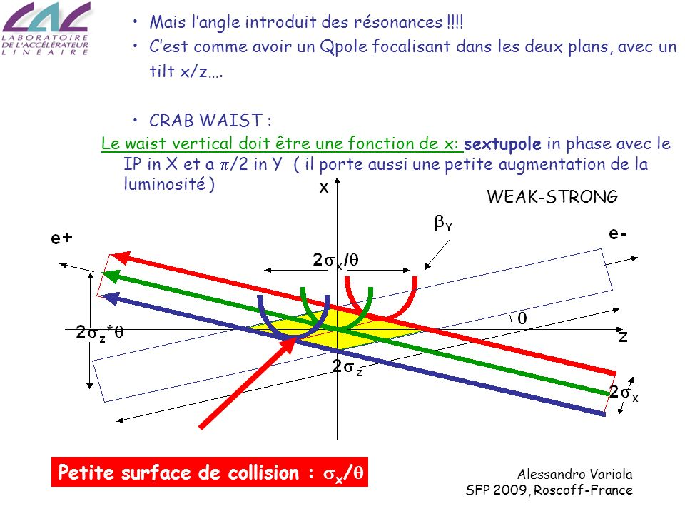 Alessandro Variola SFP 2009, Roscoff-France Luminosité normalisée avec ou sans Crab Luminosité normalisée avec ou sans Crab