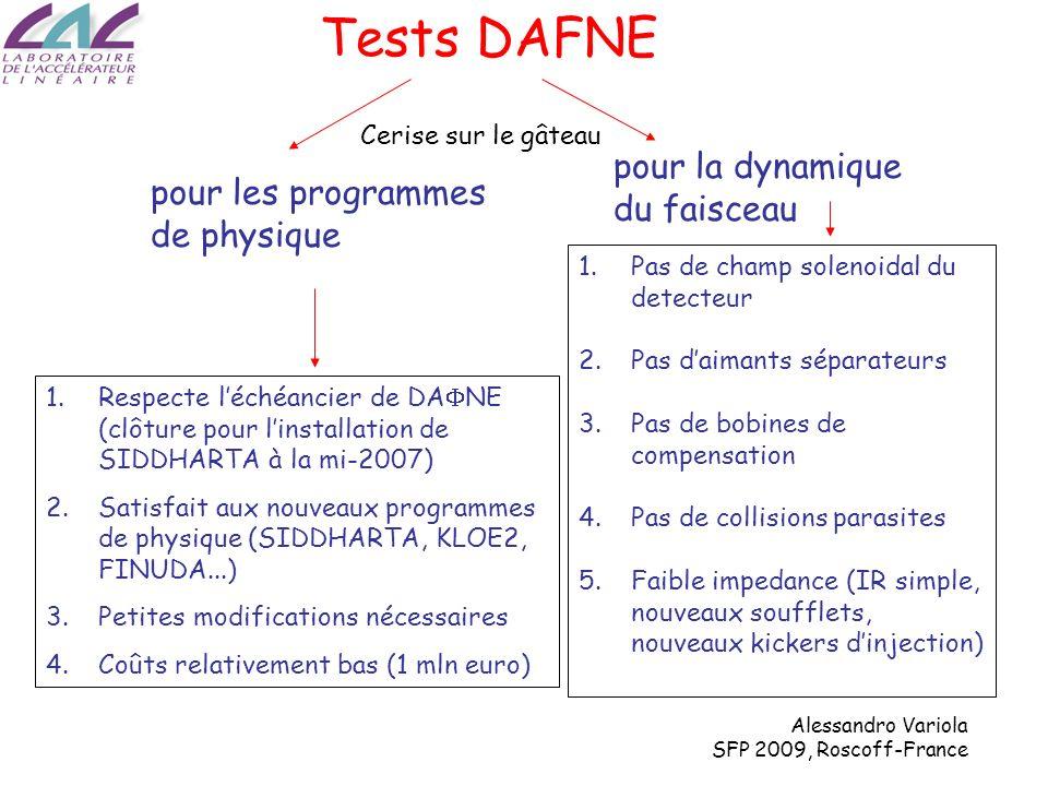 Alessandro Variola SFP 2009, Roscoff-France DA NE (KLOE run) DA NE Upgrade I bunch (mA)13 N bunch 110 y * (cm)1.80.85 x * (cm)16026 y * ( m)5.4 low curr3.1 x * ( m)700260 z (mm)2520 Horizontal tune shift 0.040.008 Vertical tune shift0.040.055 cross (mrad) (half)12.525 Piwinski 0.452.0 L (cm -2 s -1 )1.5x10 32 5x10 32 DA NE (KLOE run) DA NE Upgrade PROFILES FAISCEAU @IP ET NOUVEAUX PARAMETRES Une luminosité 3 fois plus grande obtenue avec un faisceau plus petit dans la dimension verticale