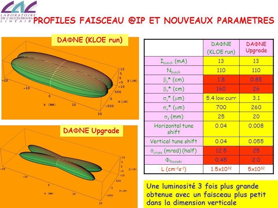 Alessandro Variola SFP 2009, Roscoff-France Comparaison entre SuperB et Super-KEKB ParamètreUnitésSuperBSuper-KEKB EnergieGeV4x73.5x8 Luminosité 10 36 / cm 2 /s 1.0 to 2.00.5 to 0.8 Courants faisceaux A1.9x1.99.4x4.1 y *mm0.223.