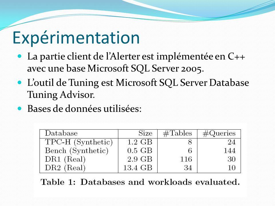 Expérimentation La partie client de lAlerter est implémentée en C++ avec une base Microsoft SQL Server 2005.