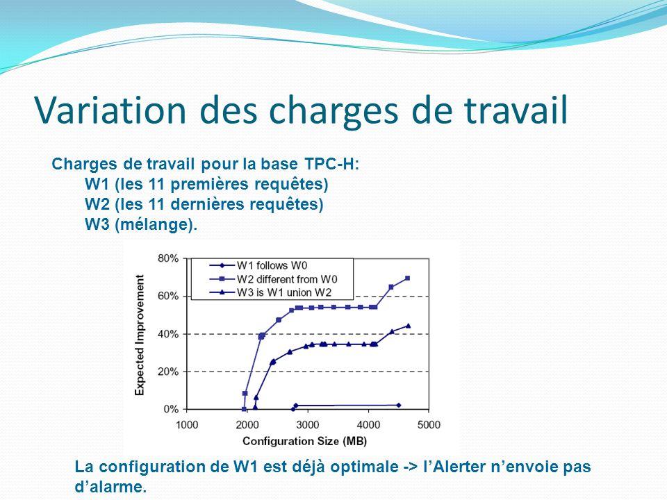Variation des charges de travail La configuration de W1 est déjà optimale -> lAlerter nenvoie pas dalarme.