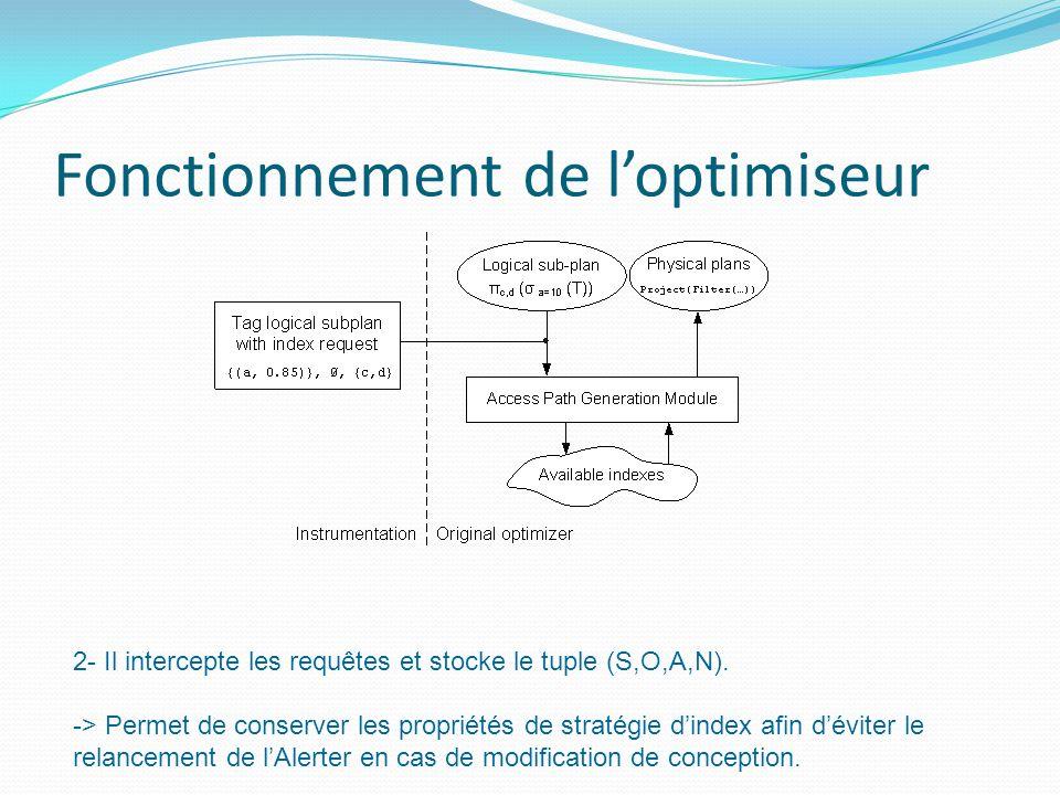 Fonctionnement de loptimiseur 2- Il intercepte les requêtes et stocke le tuple (S,O,A,N). -> Permet de conserver les propriétés de stratégie dindex af