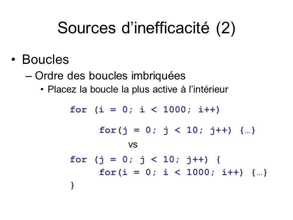 Sources dinefficacité (2) Boucles –Ordre des boucles imbriquées Placez la boucle la plus active à lintérieur for (i = 0; i < 1000; i++) for(j = 0; j < 10; j++) {…} vs for (j = 0; j < 10; j++) { for(i = 0; i < 1000; i++) {…} }