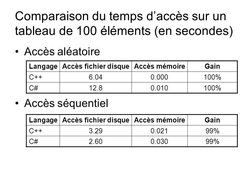 Comparaison du temps daccès sur un tableau de 100 éléments (en secondes) Accès aléatoire Accès séquentiel LangageAccès fichier disqueAccès mémoireGain C++6.040.000100% C#12.80.010100% LangageAccès fichier disqueAccès mémoireGain C++3.290.02199% C#2.600.03099%