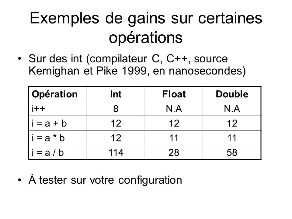 Exemples de gains sur certaines opérations Sur des int (compilateur C, C++, source Kernighan et Pike 1999, en nanosecondes) À tester sur votre configuration OpérationIntFloatDouble i++8N.A i = a + b12 i = a * b1211 i = a / b1142858