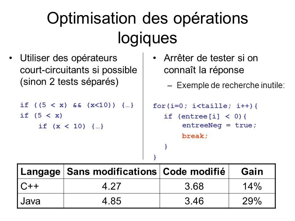 Arrêter de tester si on connaît la réponse –Exemple de recherche inutile: for(i=0; i<taille; i++){ if (entree[i] < 0){ entreeNeg = true; break; } } Utiliser des opérateurs court-circuitants si possible (sinon 2 tests séparés) if ((5 < x) && (x<10)) {…} if (5 < x) if (x < 10) {…} Optimisation des opérations logiques LangageSans modificationsCode modifiéGain C++4.273.6814% Java4.853.4629%