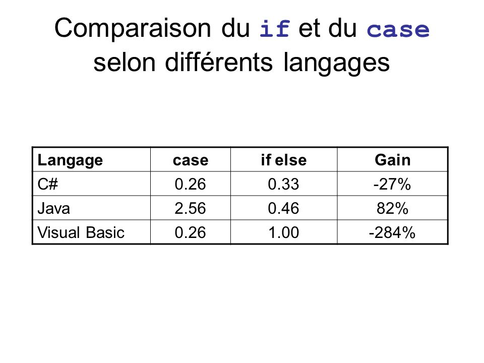 Comparaison du if et du case selon différents langages Langagecaseif elseGain C#0.260.33-27% Java2.560.4682% Visual Basic0.261.00-284%