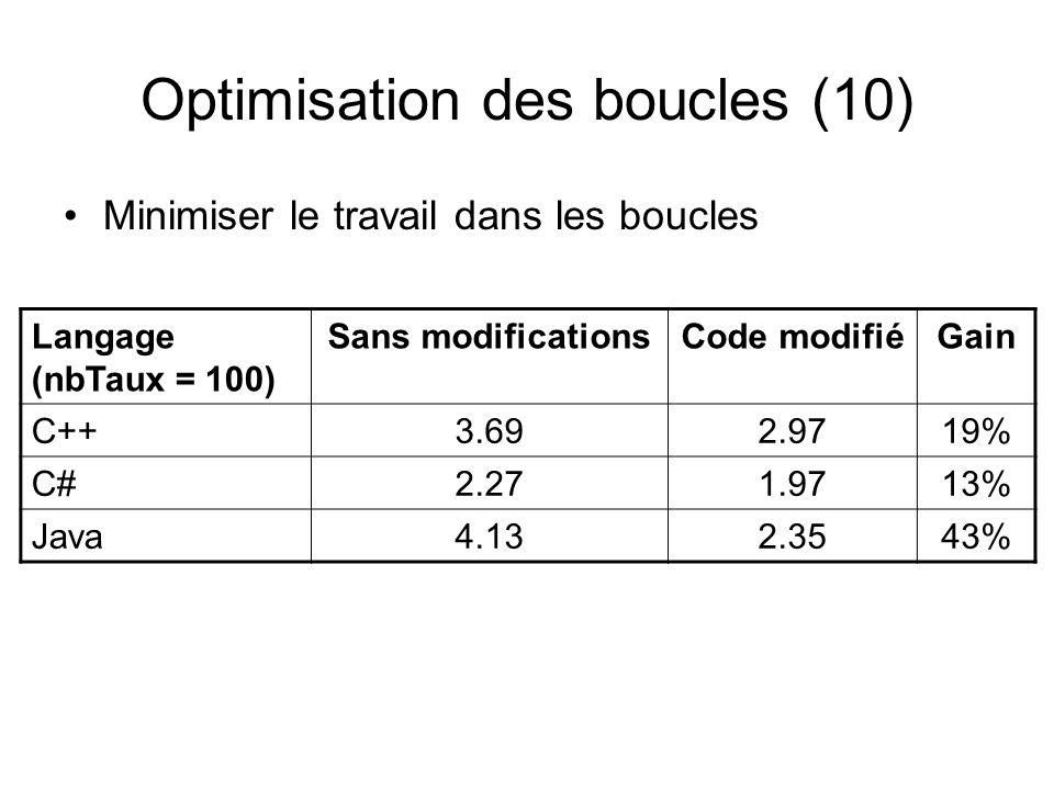 Optimisation des boucles (10) Minimiser le travail dans les boucles Langage (nbTaux = 100) Sans modificationsCode modifiéGain C++3.692.9719% C#2.271.9713% Java4.132.3543%