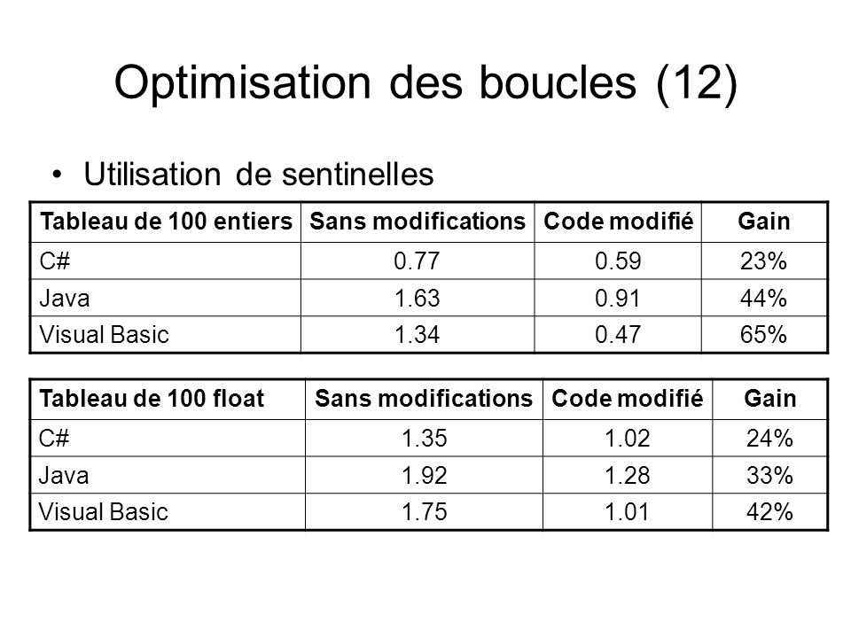 Optimisation des boucles (12) Utilisation de sentinelles Tableau de 100 entiersSans modificationsCode modifiéGain C#0.770.5923% Java1.630.9144% Visual Basic1.340.4765% Tableau de 100 floatSans modificationsCode modifiéGain C#1.351.0224% Java1.921.2833% Visual Basic1.751.0142%