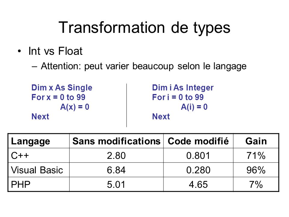 Transformation de types Int vs Float –Attention: peut varier beaucoup selon le langage LangageSans modificationsCode modifiéGain C++2.800.80171% Visual Basic6.840.28096% PHP5.014.657% Dim x As Single For x = 0 to 99 A(x) = 0 Next Dim i As Integer For i = 0 to 99 A(i) = 0 Next
