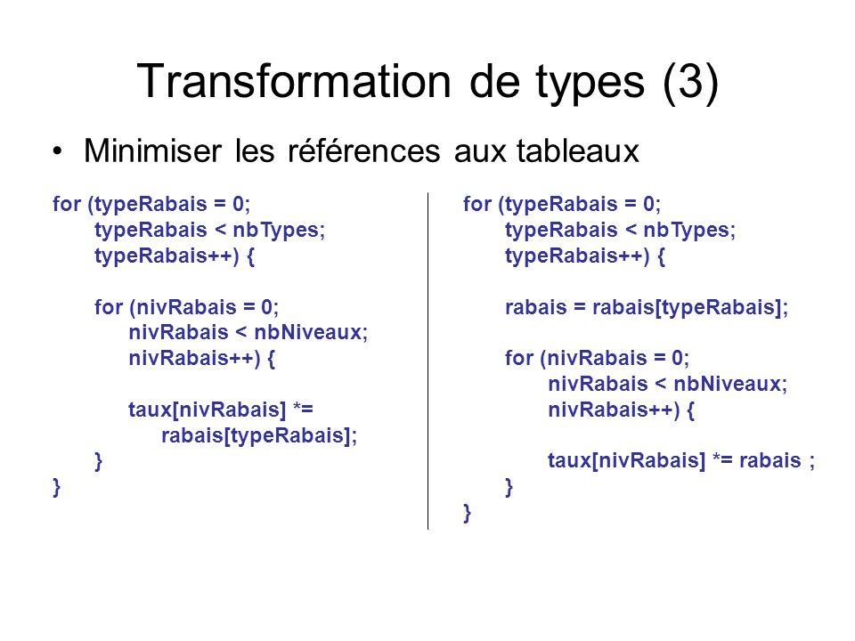 Transformation de types (3) Minimiser les références aux tableaux for (typeRabais = 0; typeRabais < nbTypes; typeRabais++) { for (nivRabais = 0; nivRabais < nbNiveaux; nivRabais++) { taux[nivRabais] *= rabais[typeRabais]; } for (typeRabais = 0; typeRabais < nbTypes; typeRabais++) { rabais = rabais[typeRabais]; for (nivRabais = 0; nivRabais < nbNiveaux; nivRabais++) { taux[nivRabais] *= rabais ; }