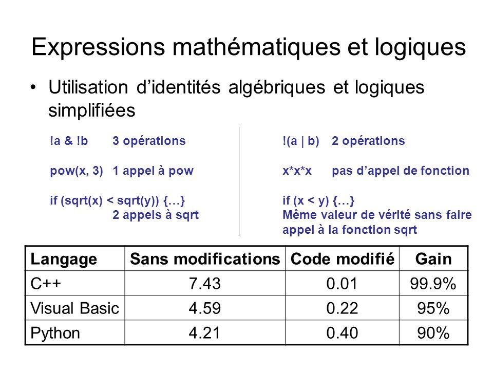Expressions mathématiques et logiques Utilisation didentités algébriques et logiques simplifiées LangageSans modificationsCode modifiéGain C++7.430.0199.9% Visual Basic4.590.2295% Python4.210.4090% !a & !b3 opérations pow(x, 3)1 appel à pow if (sqrt(x) < sqrt(y)) {…} 2 appels à sqrt !(a | b)2 opérations x*x*xpas dappel de fonction if (x < y) {…} Même valeur de vérité sans faire appel à la fonction sqrt