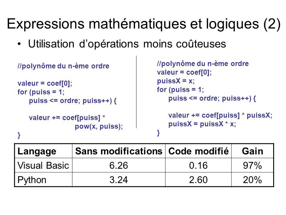 Expressions mathématiques et logiques (2) Utilisation dopérations moins coûteuses LangageSans modificationsCode modifiéGain Visual Basic6.260.1697% Python3.242.6020% //polynôme du n-ème ordre valeur = coef[0]; for (puiss = 1; puiss <= ordre; puiss++) { valeur += coef[puiss] * pow(x, puiss); } //polynôme du n-ème ordre valeur = coef[0]; puissX = x; for (puiss = 1; puiss <= ordre; puiss++) { valeur += coef[puiss] * puissX; puissX = puissX * x; }