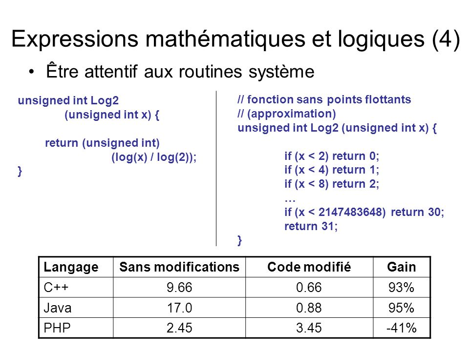 Être attentif aux routines système LangageSans modificationsCode modifiéGain C++9.660.6693% Java17.00.8895% PHP2.453.45-41% Expressions mathématiques et logiques (4) unsigned int Log2 (unsigned int x) { return (unsigned int) (log(x) / log(2)); } // fonction sans points flottants // (approximation) unsigned int Log2 (unsigned int x) { if (x < 2) return 0; if (x < 4) return 1; if (x < 8) return 2; … if (x < 2147483648) return 30; return 31; }