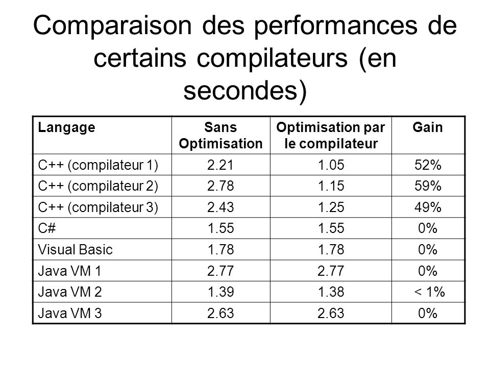 Comparaison des performances de certains compilateurs (en secondes) LangageSans Optimisation Optimisation par le compilateur Gain C++ (compilateur 1)2.211.0552% C++ (compilateur 2)2.781.1559% C++ (compilateur 3)2.431.2549% C#1.55 0% Visual Basic1.78 0% Java VM 12.77 0% Java VM 21.391.38 < 1% Java VM 32.63 0%