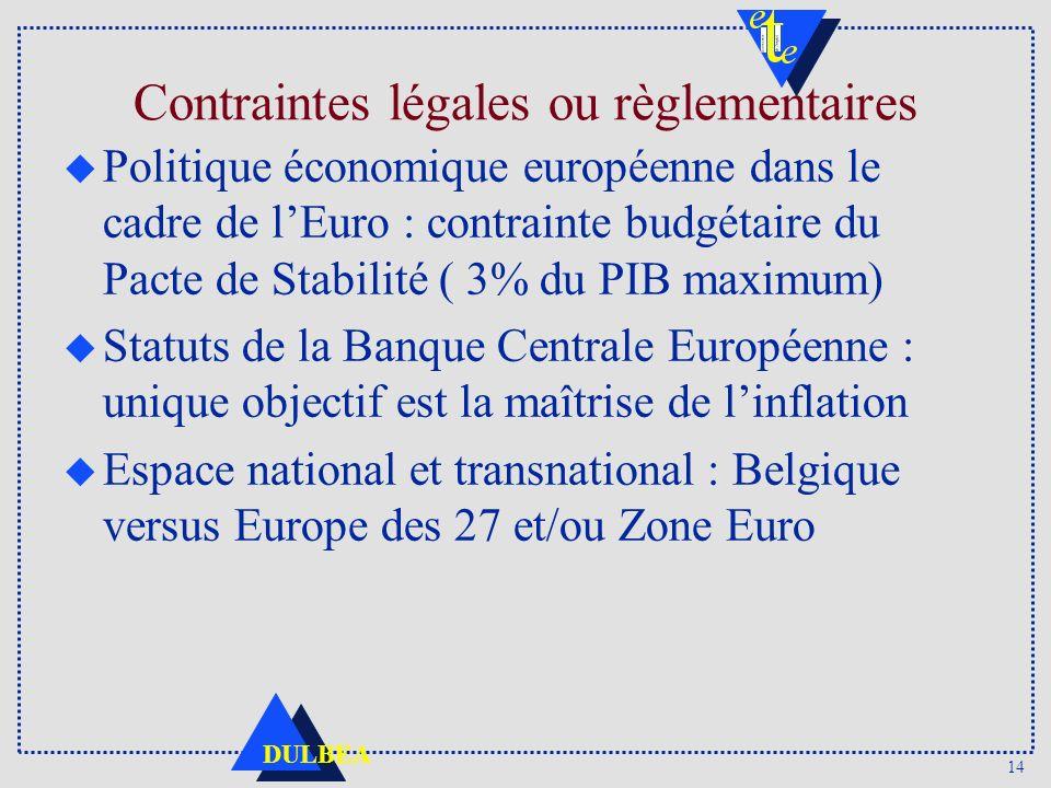 14 DULBEA Contraintes légales ou règlementaires u Politique économique européenne dans le cadre de lEuro : contrainte budgétaire du Pacte de Stabilité ( 3% du PIB maximum) u Statuts de la Banque Centrale Européenne : unique objectif est la maîtrise de linflation u Espace national et transnational : Belgique versus Europe des 27 et/ou Zone Euro