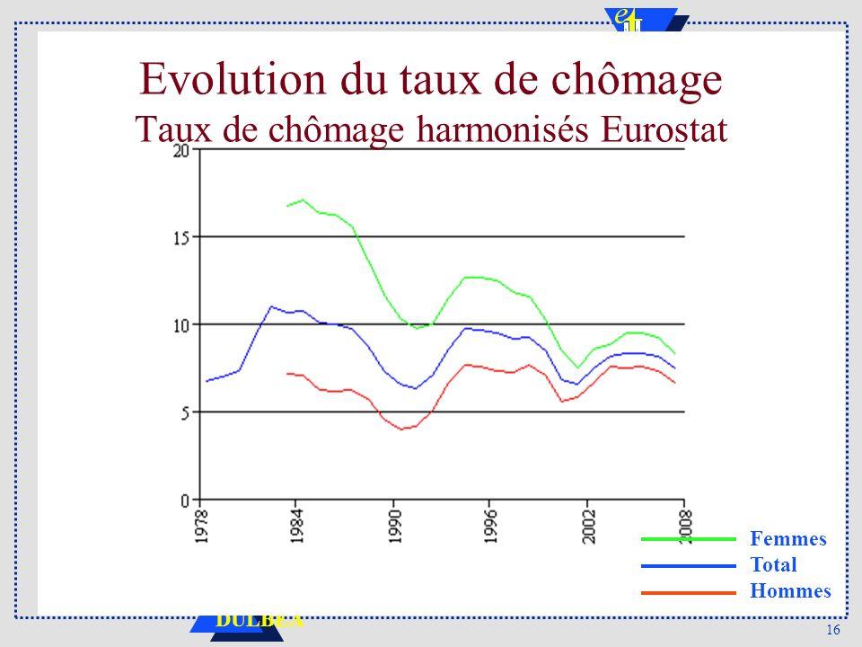16 DULBEA Evolution du taux de chômage Taux de chômage harmonisés Eurostat Femmes Total Hommes