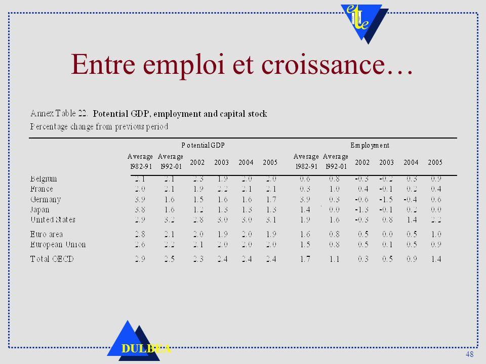 48 DULBEA Entre emploi et croissance…