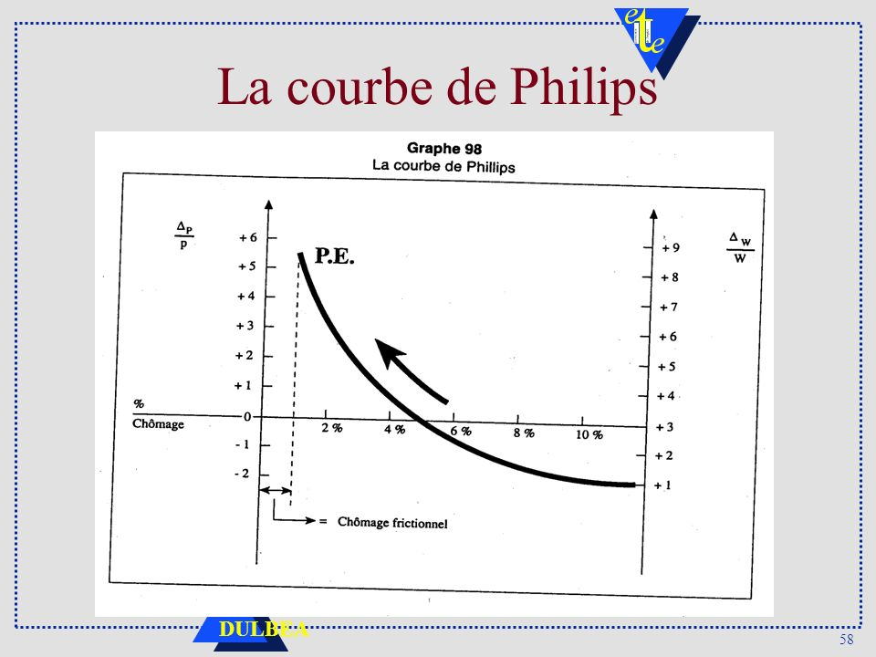 58 DULBEA La courbe de Philips
