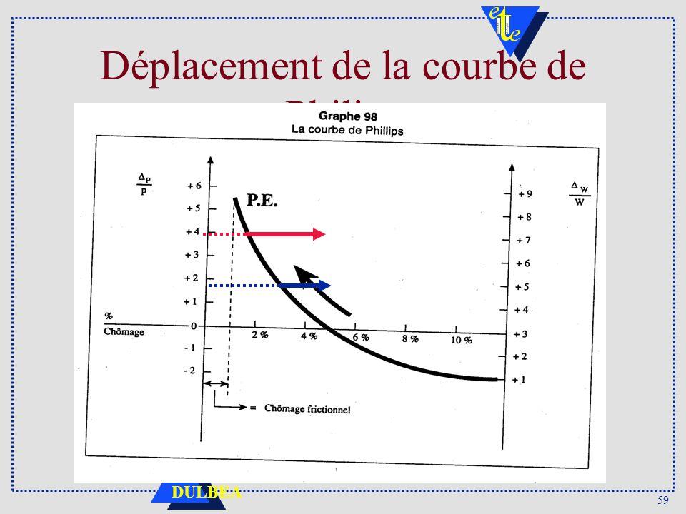 59 DULBEA Déplacement de la courbe de Philips