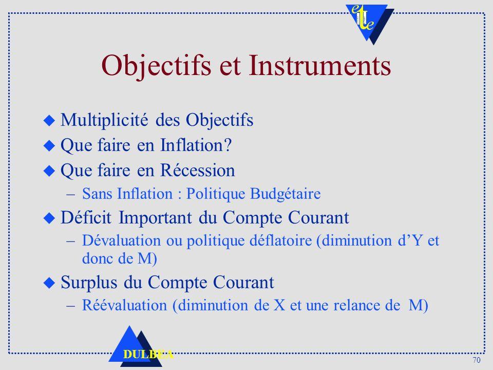 70 DULBEA Objectifs et Instruments u Multiplicité des Objectifs u Que faire en Inflation.