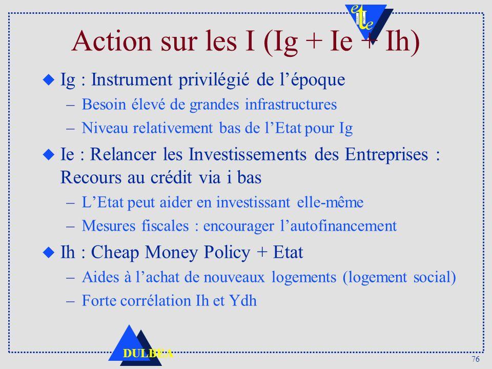 76 DULBEA Action sur les I (Ig + Ie + Ih) u Ig : Instrument privilégié de lépoque –Besoin élevé de grandes infrastructures –Niveau relativement bas de lEtat pour Ig u Ie : Relancer les Investissements des Entreprises : Recours au crédit via i bas –LEtat peut aider en investissant elle-même –Mesures fiscales : encourager lautofinancement u Ih : Cheap Money Policy + Etat –Aides à lachat de nouveaux logements (logement social) –Forte corrélation Ih et Ydh