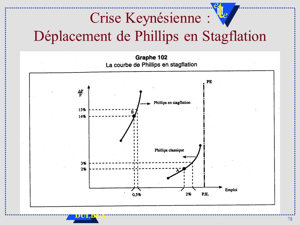 78 DULBEA Crise Keynésienne : Déplacement de Phillips en Stagflation