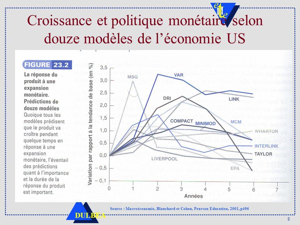 8 DULBEA Croissance et politique monétaire selon douze modèles de léconomie US Source : Macroéconomie, Blanchard et Cohen, Pearson Education, 2001, p496