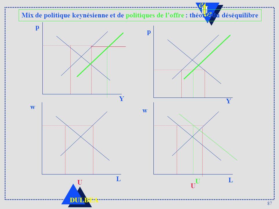 87 DULBEA Mix de politique keynésienne et de politiques de loffre : théorie du déséquilibre p Y w L p Y w L U U U