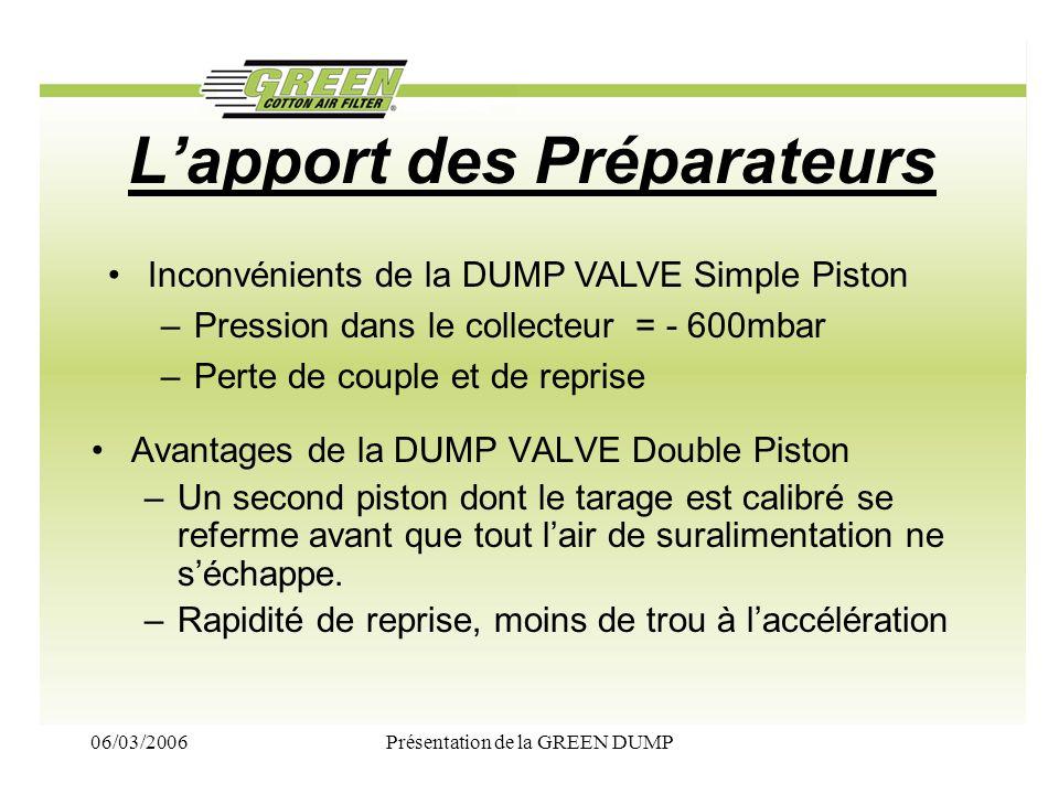 06/03/2006Présentation de la GREEN DUMP Lapport des Préparateurs Avantages de la DUMP VALVE Double Piston –Un second piston dont le tarage est calibré