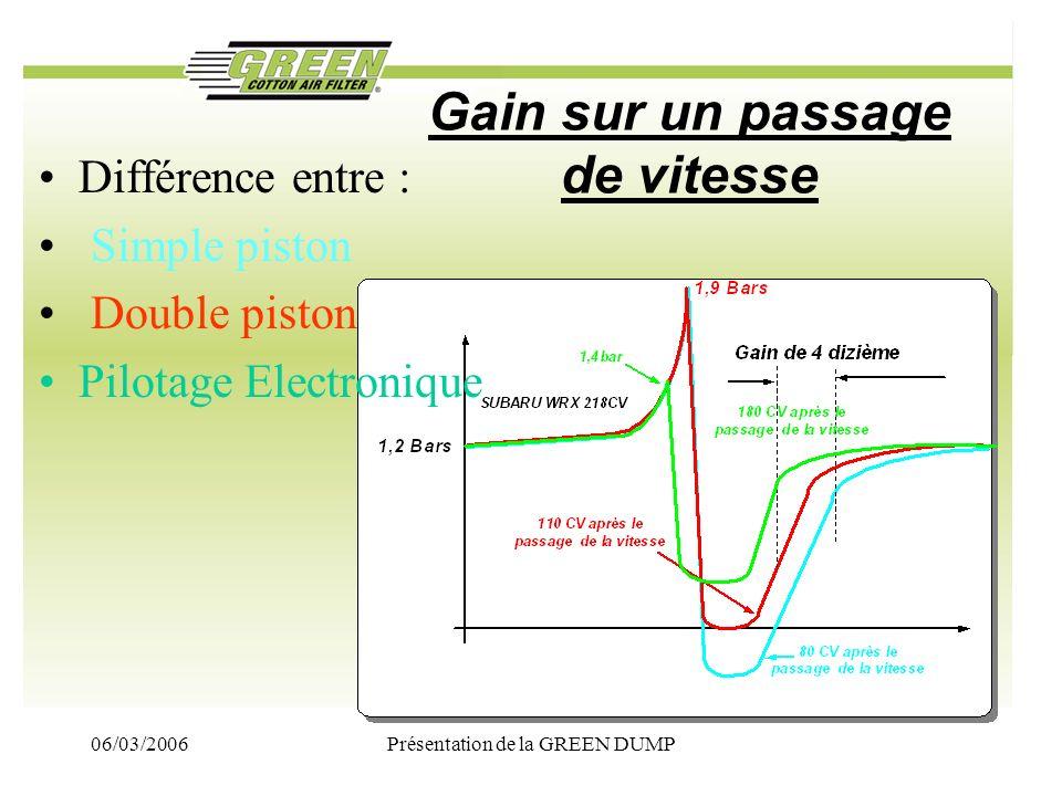 06/03/2006Présentation de la GREEN DUMP Gain sur un passage de vitesse Différence entre : Simple piston Double piston Pilotage Electronique