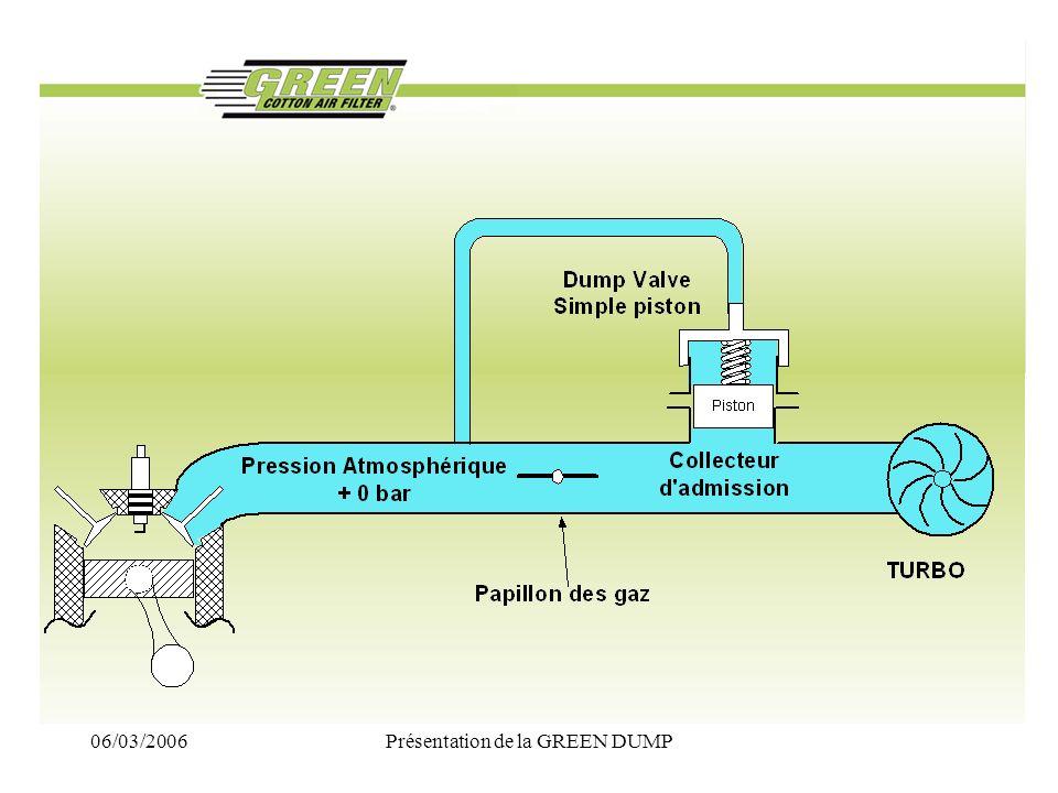 06/03/2006Présentation de la GREEN DUMP La GREEN DUMP électronique –Une Dump valve Simple piston universelle –Utilisable sur tous les moteurs TURBO essence et TURBO DIESEL de 70 à 1000CV –Réglable de 0,8 bar à 2,5 bars –Garantie 5 ans (même en RUN, Rallye etc..)