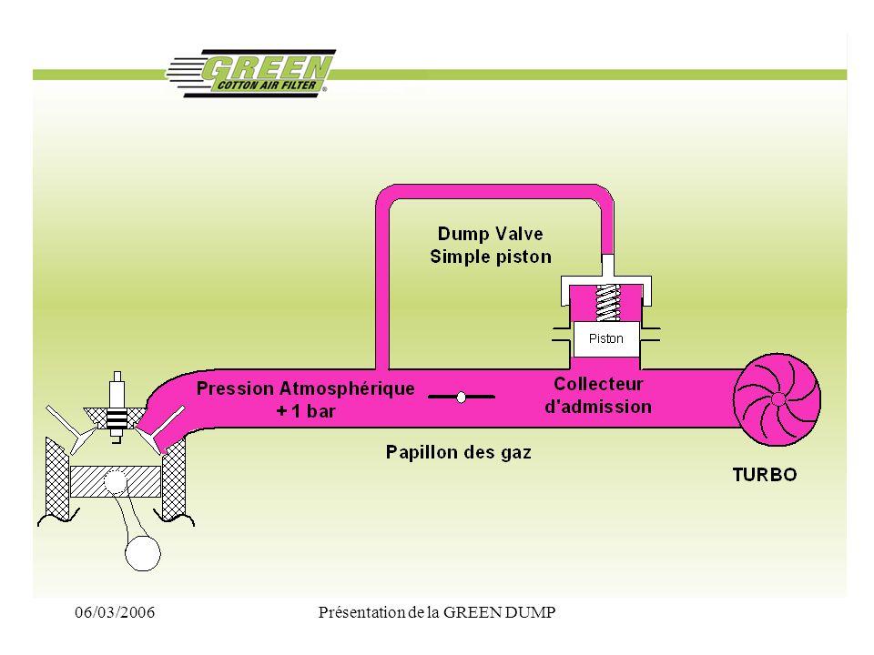 06/03/2006Présentation de la GREEN DUMP Gain sur un passage de vitesse Différence entre Simple piston et Double piston