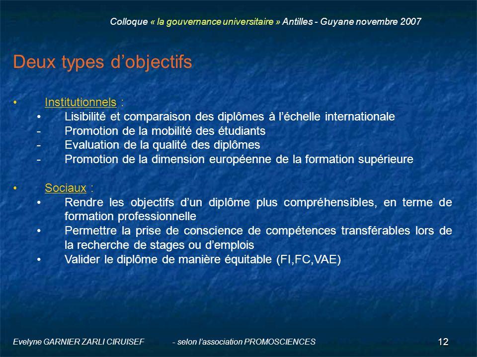 12 Evelyne GARNIER ZARLI CIRUISEF - selon lassociation PROMOSCIENCES Deux types dobjectifs Institutionnels : Lisibilité et comparaison des diplômes à
