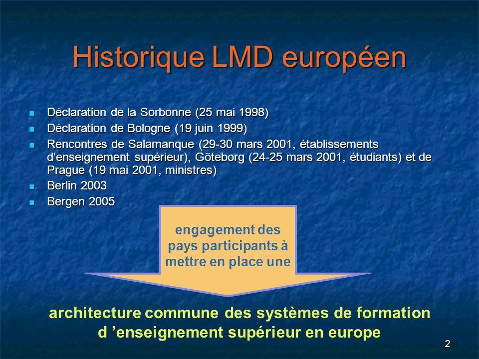 2 Historique LMD européen Déclaration de la Sorbonne (25 mai 1998) Déclaration de la Sorbonne (25 mai 1998) Déclaration de Bologne (19 juin 1999) Décl