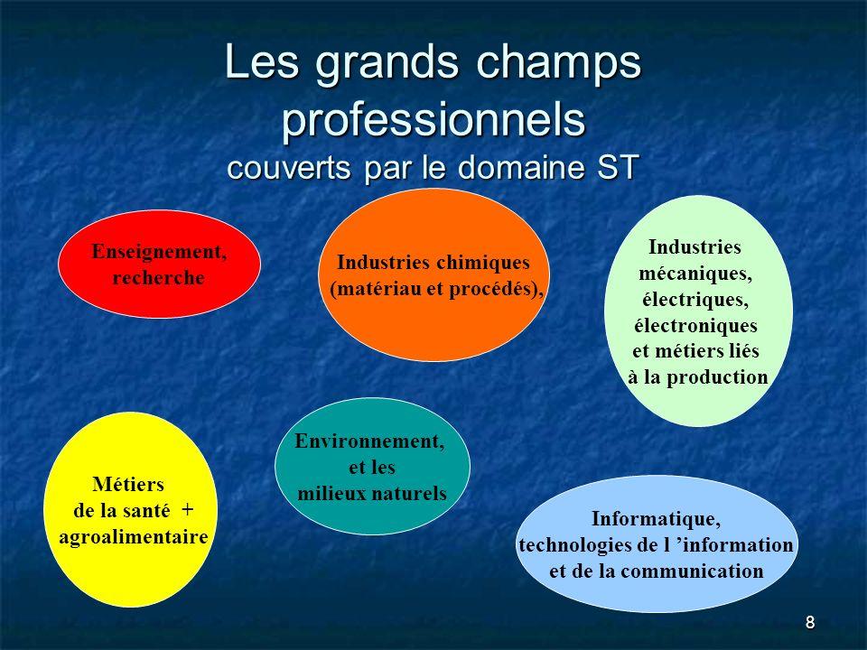 8 Les grands champs professionnels couverts par le domaine ST Enseignement, recherche Industries chimiques (matériau et procédés), Environnement, et l