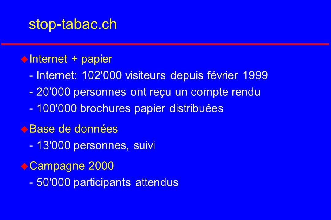 stop-tabac.ch u Internet + papier - Internet: 102'000 visiteurs depuis février 1999 - 20'000 personnes ont reçu un compte rendu - 100'000 brochures pa