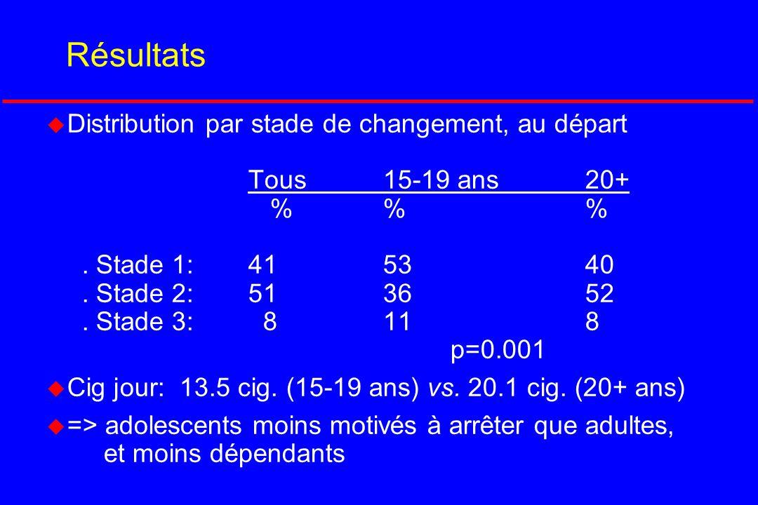 Résultats u Distribution par stade de changement, au départ Tous15-19 ans20+ % % %. Stade 1:4153 40. Stade 2:51 36 52. Stade 3: 8 11 8 p=0.001 u Cig j