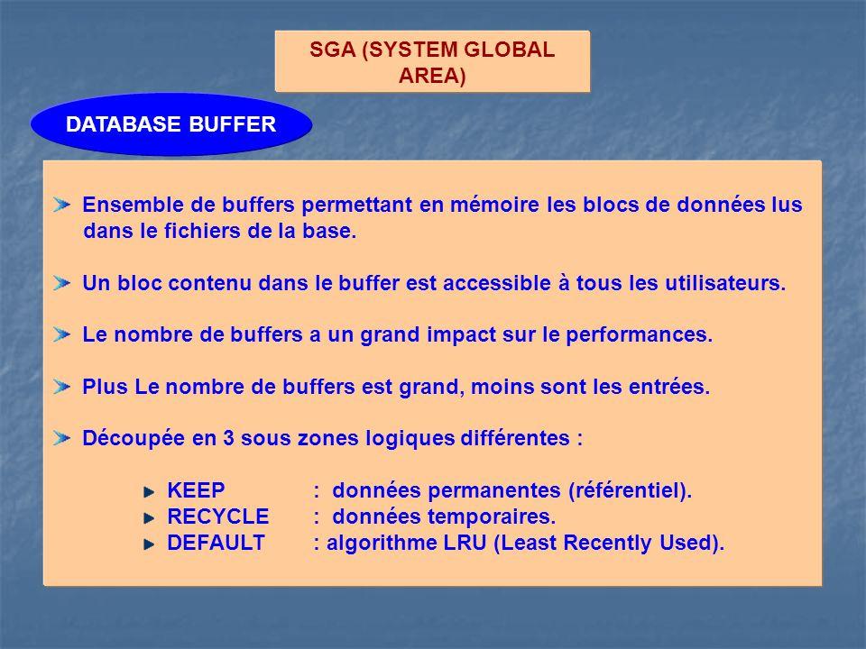 SGA (SYSTEM GLOBAL AREA) Ensemble de buffers permettant en mémoire les blocs de données lus dans le fichiers de la base. Un bloc contenu dans le buffe