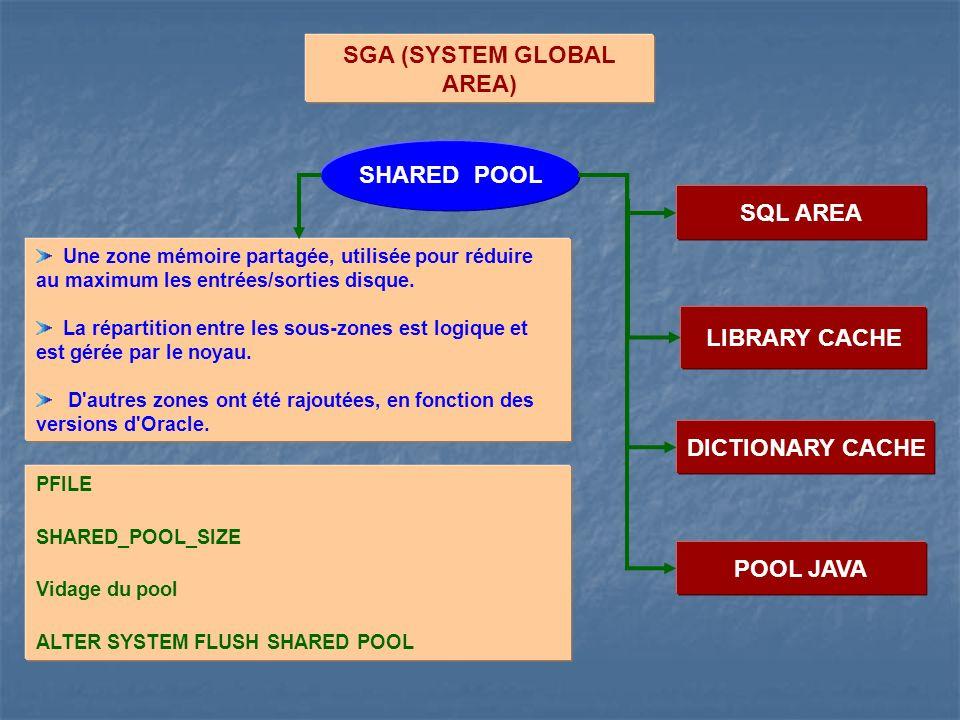 SGA (SYSTEM GLOBAL AREA) SQL AREA LIBRARY CACHE DICTIONARY CACHE SHARED POOL Une zone mémoire partagée, utilisée pour réduire au maximum les entrées/s