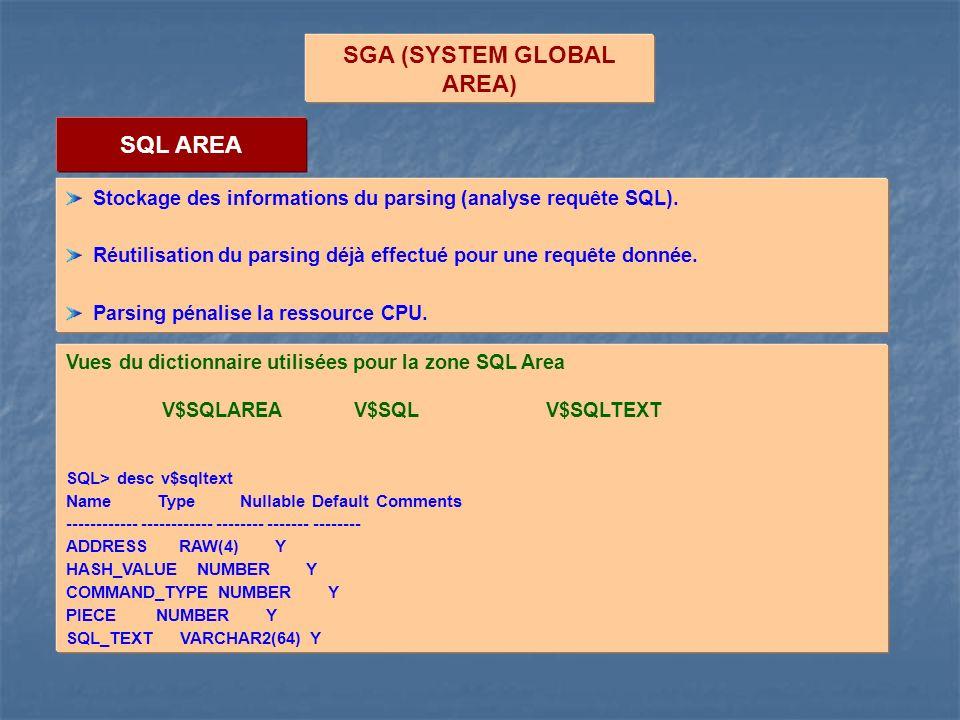 SGA (SYSTEM GLOBAL AREA) SQL AREA Stockage des informations du parsing (analyse requête SQL). Réutilisation du parsing déjà effectué pour une requête