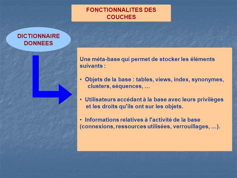 FONCTIONNALITES DES COUCHES DICTIONNAIRE DONNEES Une méta-base qui permet de stocker les éléments suivants : Objets de la base : tables, views, index,