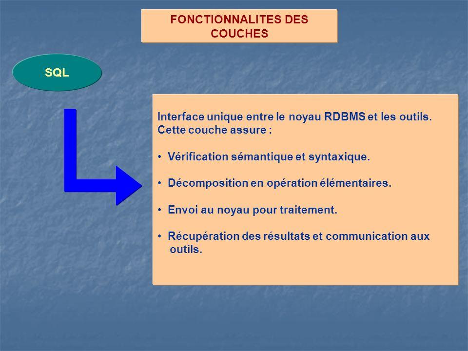 FONCTIONNALITES DES COUCHES SQL Interface unique entre le noyau RDBMS et les outils. Cette couche assure : Vérification sémantique et syntaxique. Déco