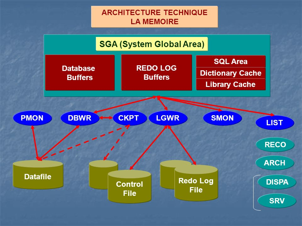 ARCHITECTURE TECHNIQUE LA MEMOIRE Database Buffers REDO LOG Buffers SQL Area Dictionary Cache SGA (System Global Area) Library Cache Datafile PMON ARCH SMONCKPTLGWRDBWR RECO LIST SRV DISPA Control File Redo Log File