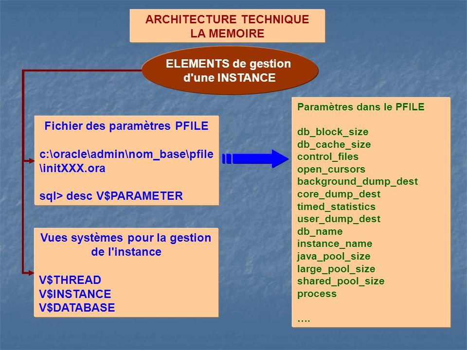 ARCHITECTURE TECHNIQUE LA MEMOIRE ELEMENTS de gestion d'une INSTANCE Fichier des paramètres PFILE c:\oracle\admin\nom_base\pfile \initXXX.ora sql> des