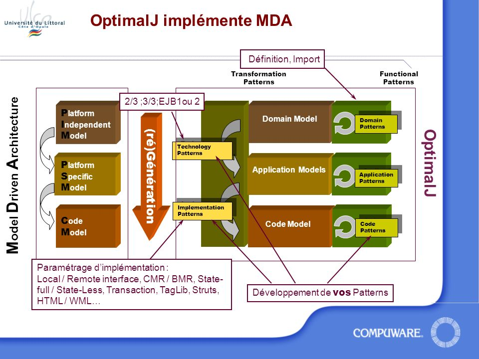 OptimalJ implémente MDA Technology Patterns Technology Patterns Domain Model Domain Patterns Domain Patterns Application Models Application Patterns A